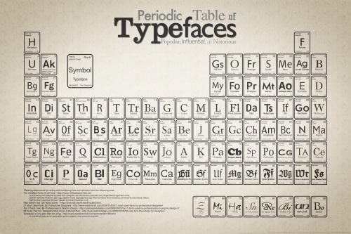 tabla peridiódica de las tipografias